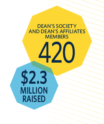 Dean's Society