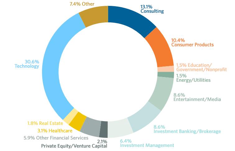 Internships by Industry