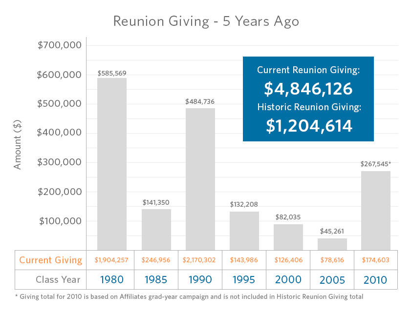 Reunion Giving - 5 Y